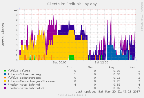 Freifunk-Clients